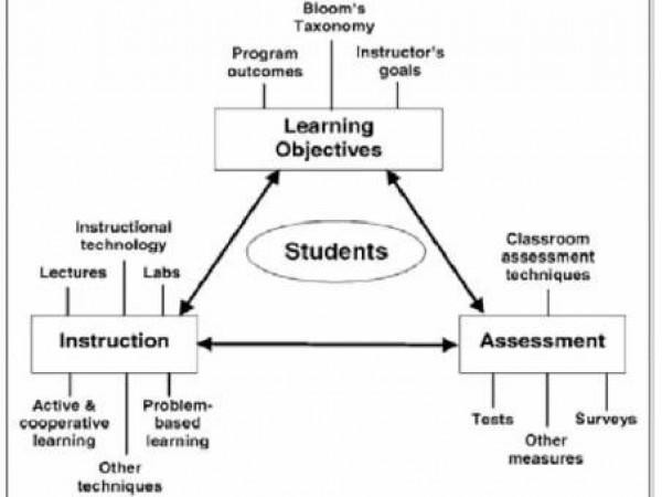 """基于""""学习产出""""(OBE)的工程教育模式——汕头大学的实践与探索"""